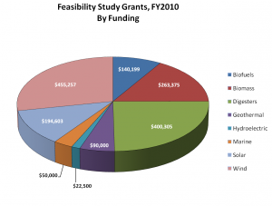 Breakdown of 2010 REAP Feasibility Study Funding, by Technology