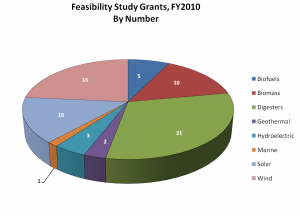 Number of 2010 REAP Feasibility Study Awards, by Technology